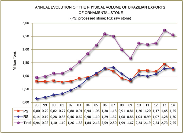 Exports And Imports Of Natural Stone In Brazil 2014
