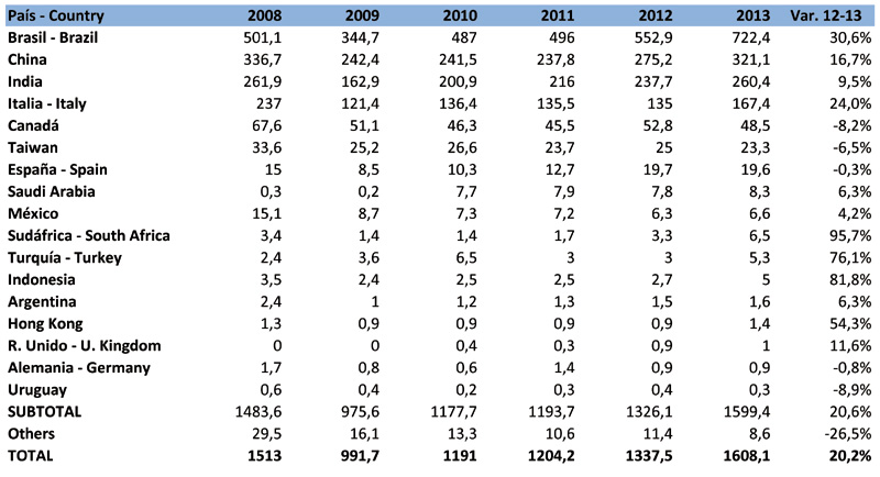 Imports of Natural Stone in USA 2013 | All about Natural