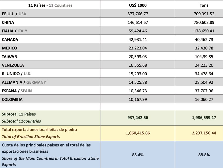 Brazil Stone Industry In 2013 A Summary All About