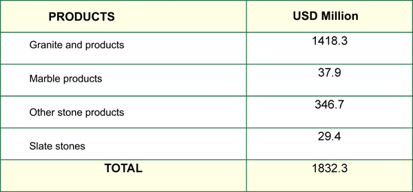 Trade statistics of the natural stone industry in India