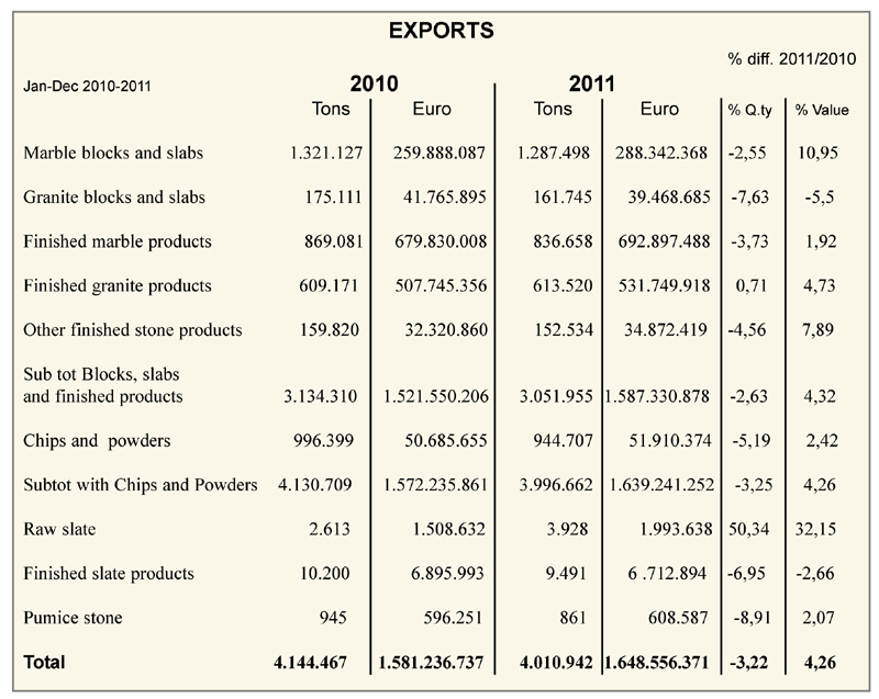 Exports Amp Imports Of Marble And Granite In Italy 2011