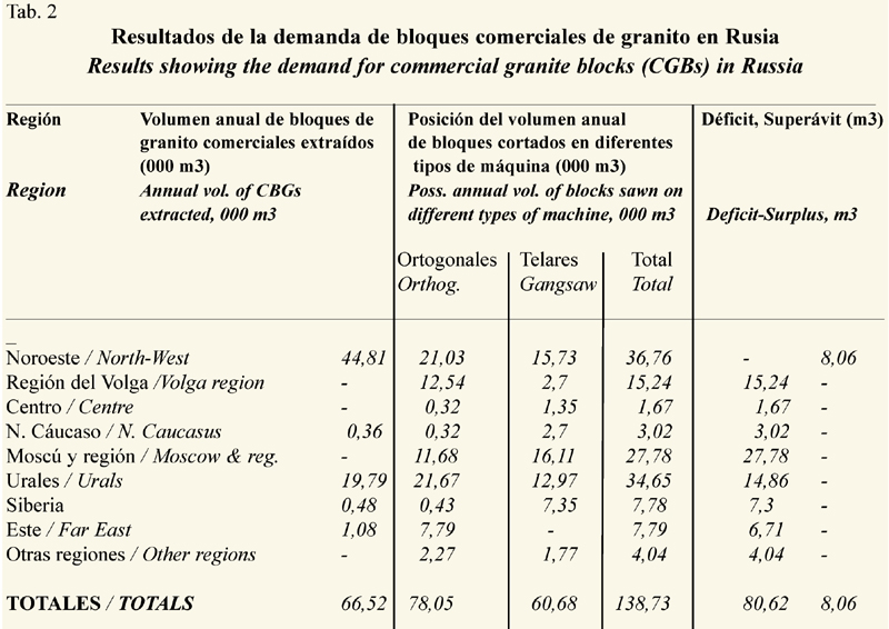 El suministro de bloques de granito en rusia todo sobre for Informacion sobre el granito
